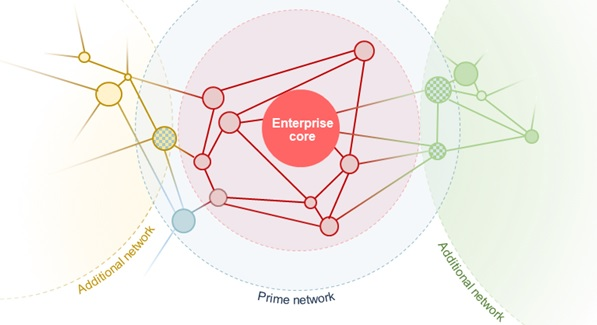 business collaboration zones